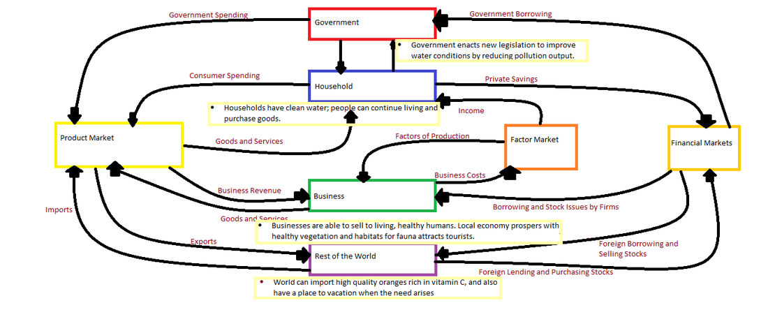 Circular flow diagram water pollution ccuart Images